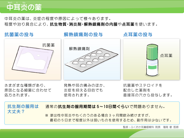 【画像】中耳炎の薬解説